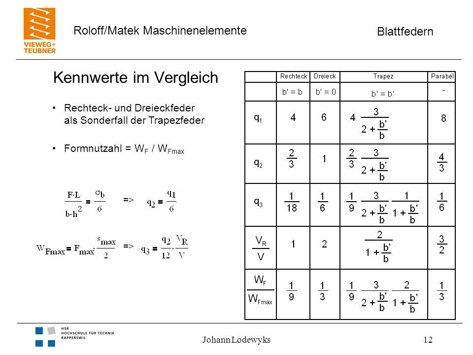 Blattfedern Roloff/Matek Maschinenelemente Johann Lodewyks12 Kennwerte im Vergleich Rechteck- und Dreieckfeder als Sonderfall der Trapezfeder Formnutz