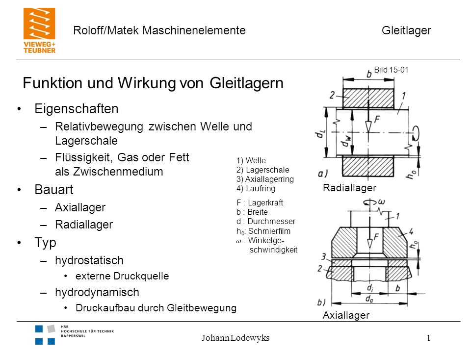 Gleitlager Roloff/Matek Maschinenelemente Johann Lodewyks1 Funktion und Wirkung von Gleitlagern Eigenschaften –Relativbewegung zwischen Welle und Lage