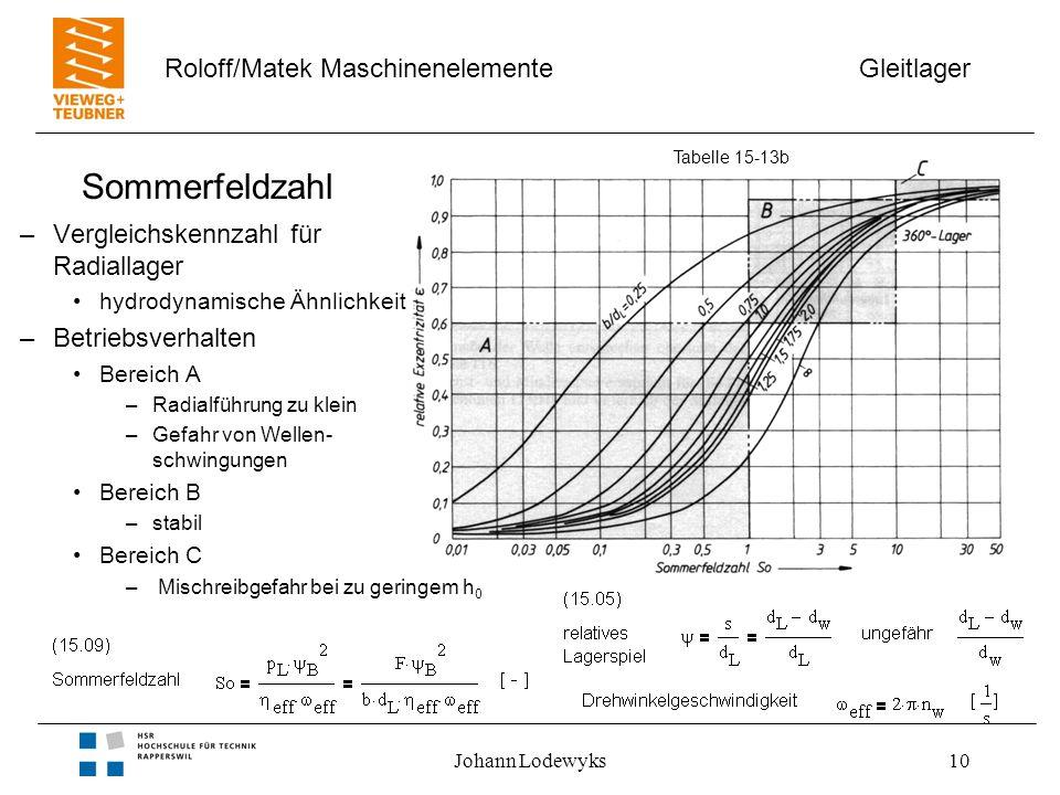 Gleitlager Roloff/Matek Maschinenelemente Johann Lodewyks10 Sommerfeldzahl –Vergleichskennzahl für Radiallager hydrodynamische Ähnlichkeit –Betriebsve