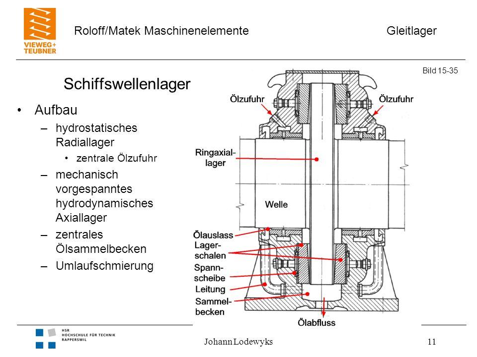 Gleitlager Roloff/Matek Maschinenelemente Johann Lodewyks11 Schiffswellenlager Aufbau –hydrostatisches Radiallager zentrale Ölzufuhr –mechanisch vorge