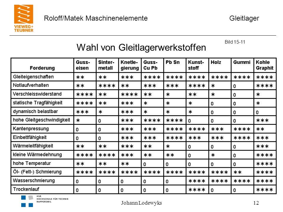 Gleitlager Roloff/Matek Maschinenelemente Johann Lodewyks12 Wahl von Gleitlagerwerkstoffen Bild 15-11