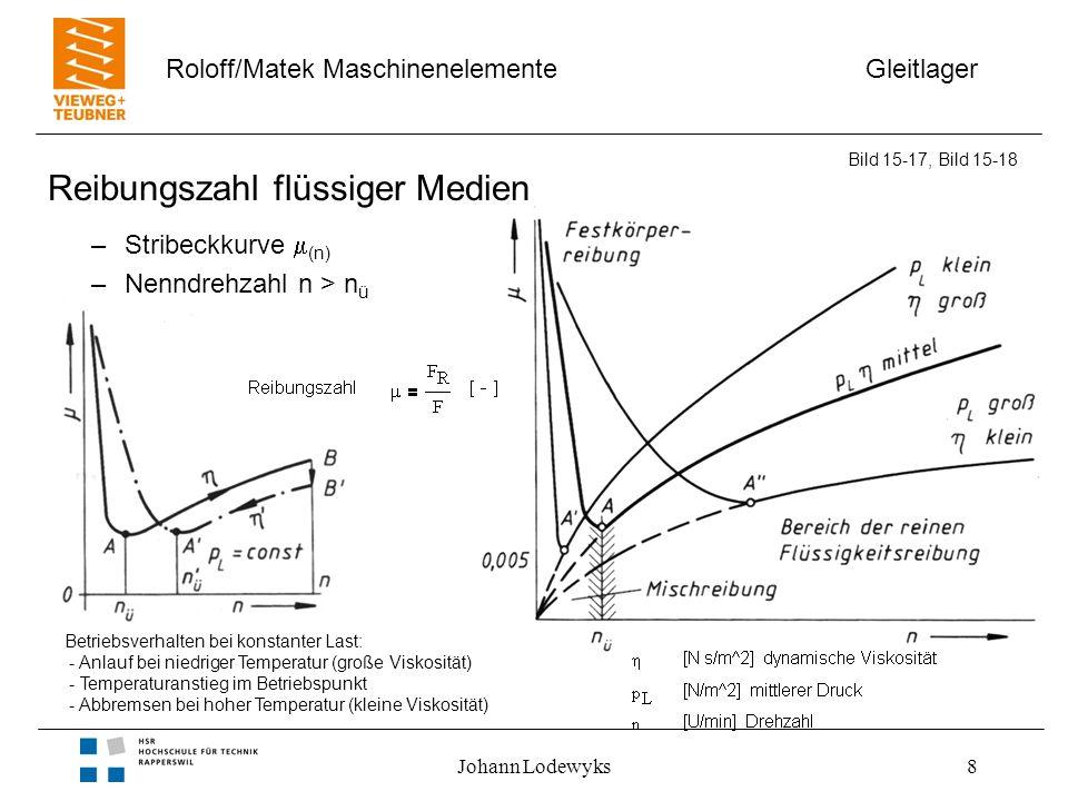 Gleitlager Roloff/Matek Maschinenelemente Johann Lodewyks8 Reibungszahl flüssiger Medien –Stribeckkurve (n) –Nenndrehzahl n > n ü Bild 15-17, Bild 15-
