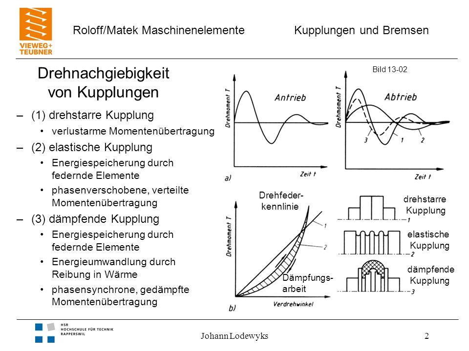 Kupplungen und Bremsen Roloff/Matek Maschinenelemente Johann Lodewyks2 Drehnachgiebigkeit von Kupplungen –(1) drehstarre Kupplung verlustarme Momenten