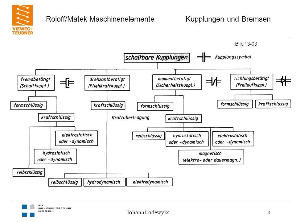 Kupplungen und Bremsen Roloff/Matek Maschinenelemente Johann Lodewyks4 Bild 13-03