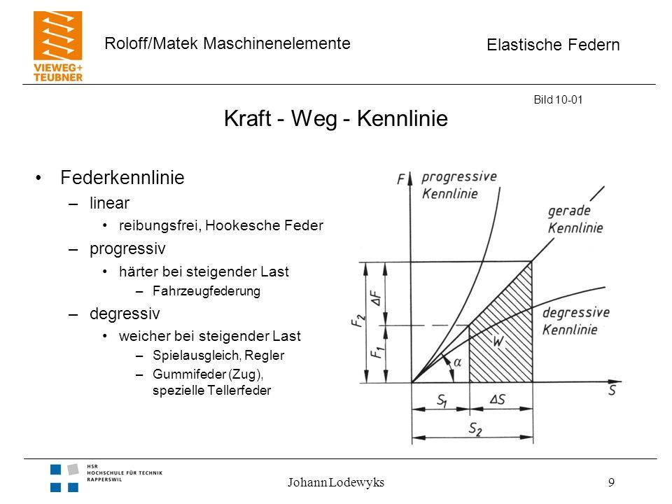 Elastische Federn Roloff/Matek Maschinenelemente Johann Lodewyks20 Gemischte Schaltung von Federn Bild 10-02 Eigenschaft –Kombination von Parallel- und Reihenschaltung Voraussetzung –Parallelbewegung ohne Drehung Summe der Momente = 0