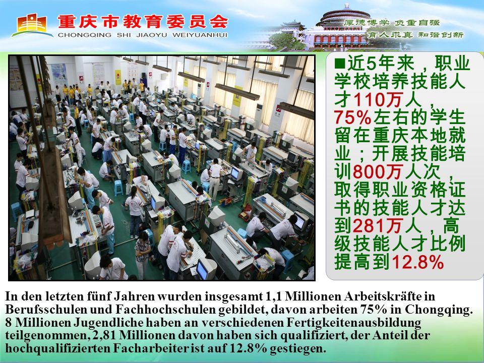 5 110 75% 800 281 12.8% In den letzten fünf Jahren wurden insgesamt 1,1 Millionen Arbeitskräfte in Berufsschulen und Fachhochschulen gebildet, davon arbeiten 75% in Chongqing.