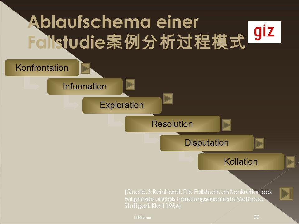 I.Büchner 36 Ablaufschema einer Fallstudie Konfrontation Information Exploration Resolution Disputation Kollation (Quelle: S.Reinhardt, Die Fallstudie