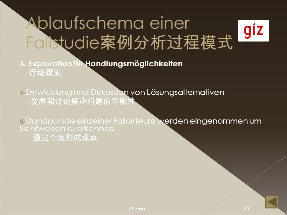 I.Büchner 39 Ablaufschema einer Fallstudie 3. Exploration für Handlungsmöglichkeiten Entwicklung und Diskussion von Lösungsalternativen Standpunkte ei