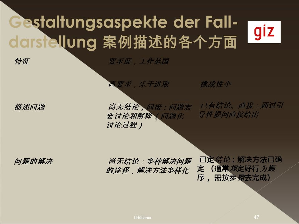 I.Büchner 47 Gestaltungsaspekte der Fall- darstellung
