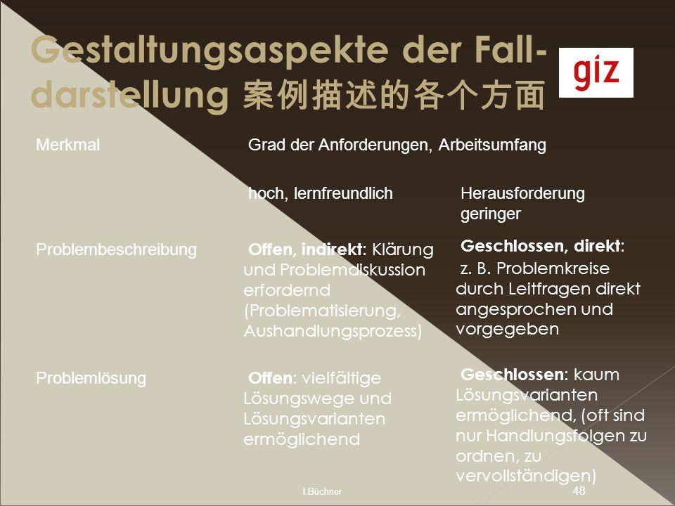 I.Büchner 48 Gestaltungsaspekte der Fall- darstellung MerkmalGrad der Anforderungen, Arbeitsumfang hoch, lernfreundlichHerausforderung geringer Proble