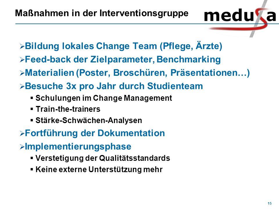 15 Maßnahmen in der Interventionsgruppe Bildung lokales Change Team (Pflege, Ärzte) Feed-back der Zielparameter, Benchmarking Materialien (Poster, Bro