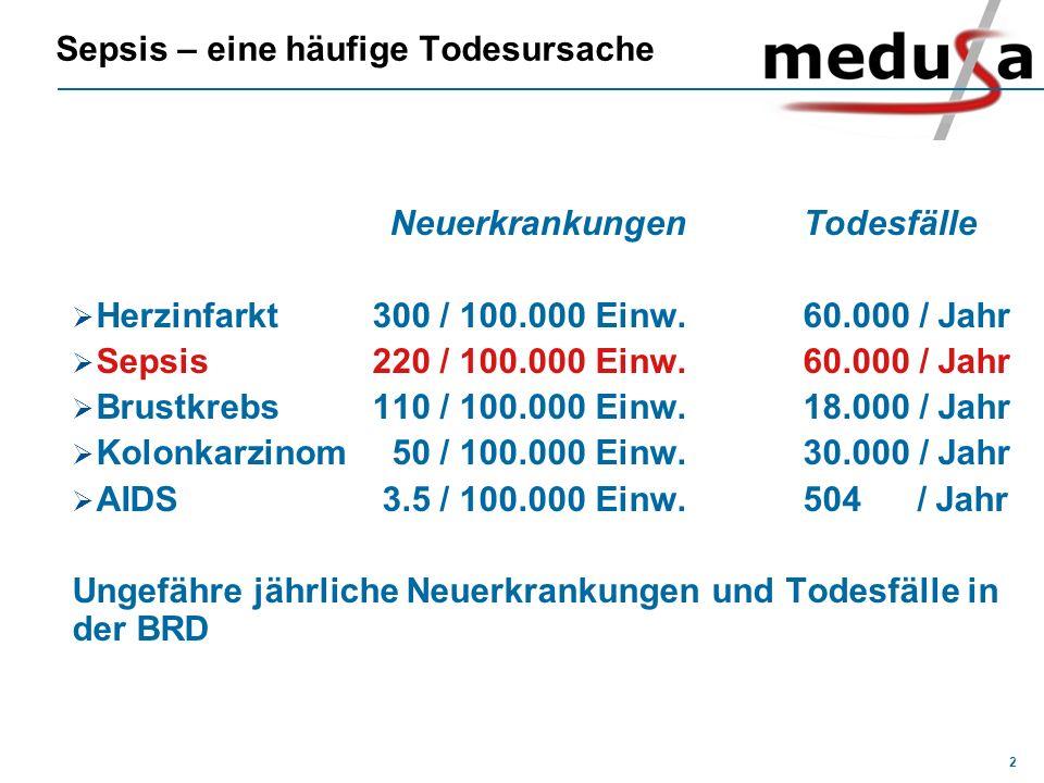 2 Sepsis – eine häufige Todesursache NeuerkrankungenTodesfälle Herzinfarkt300 / 100.000 Einw.60.000 / Jahr Sepsis 220 / 100.000 Einw.60.000 / Jahr Bru