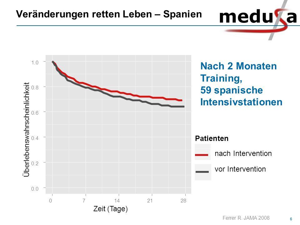 6 Veränderungen retten Leben – Spanien Zeit (Tage) Überlebenswahrscheinlichkeit 0.0 0.2 0.4 0.6 0.8 1.0 07142128 Patienten nach Intervention vor Inter