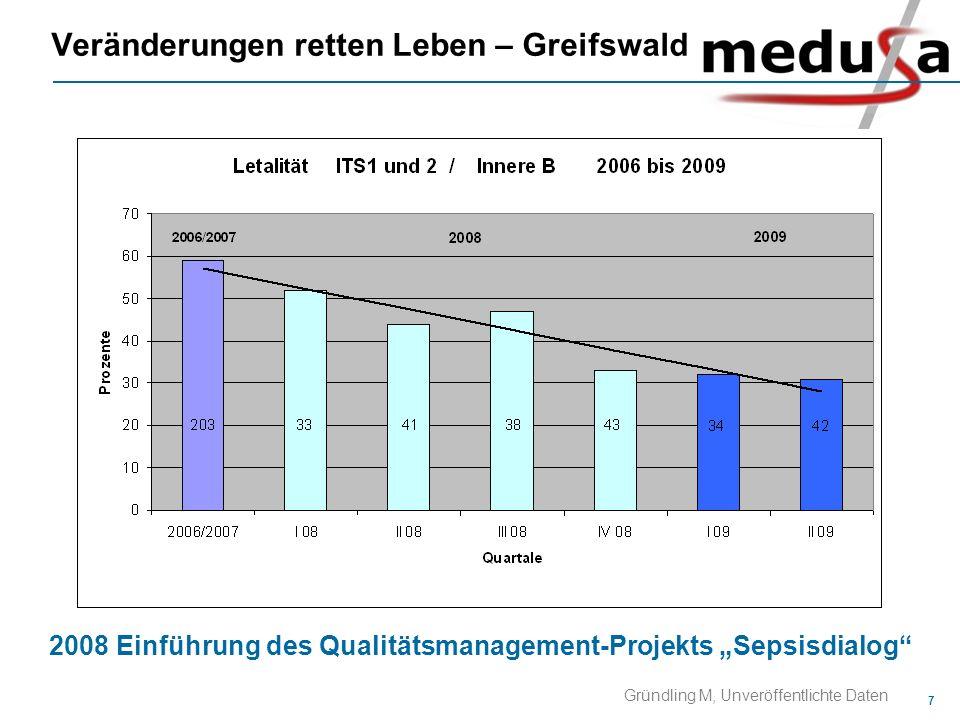 7 Veränderungen retten Leben – Greifswald Gründling M, Unveröffentlichte Daten 2008 Einführung des Qualitätsmanagement-Projekts Sepsisdialog
