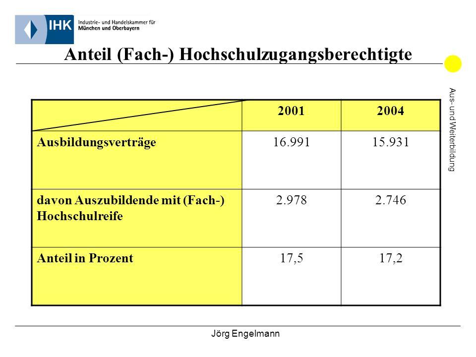 Jörg Engelmann Aus- und Weiterbildung Anteil (Fach-) Hochschulzugangsberechtigte Kaufmännischer Beruf2001 (=in %)2004 (=in %) Bankkaufmann/ -frau565 (=36,7%)307 (=31,6%) Buchhändler/ -in43 (=66,2%)39 (=76,5%) Hotelkaufmann/ -frau45 (=52,3%)35 (=41,7%) Industriekaufmann/ -frau253 (=26,1%)222 (=27,8%) Informatikkaufmann/ -frau47 (=30,1%)38 (=35,8%) IT-Systemkaufmann/ -frau56 (=30,4%)44 (=32,4%) Reiseverkehrskaufmann/ -frau176 (=55,3%)118 (=48,0%) Servicekaufmann/ -frau im Luftverkehr17 (=81,0%)14 (= 66,7%) Versicherungskaufmann/ -frau203 (=38,6%)192 (=41,6%) Werbekaufmann/ -frau138 (=71,1%)96 (=78,0%)