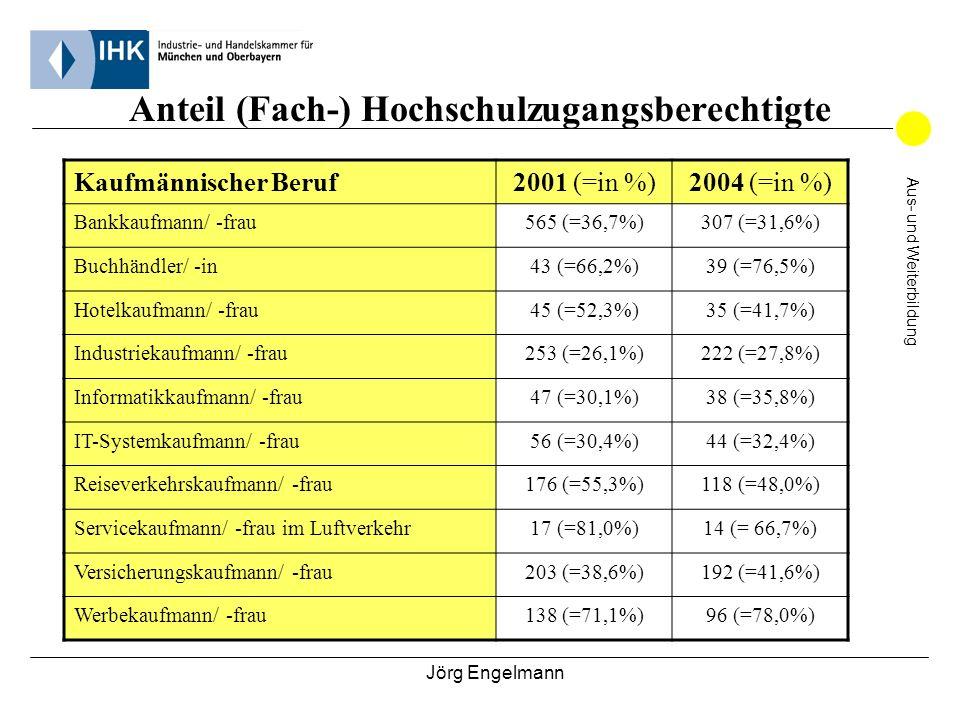 Jörg Engelmann Aus- und Weiterbildung Anteil (Fach-) Hochschulzugangsberechtigte Technischer Beruf2001 (=in %)2004 (=in %) Bauzeichner/ -in12 (=14,6%)10 (=13,9%) Biologielaborant/ -in19 (=73,1%)15 (=45,5%) Chemielaborant/ -in26 (=22,8%)31 (=25,2%) Fachinformatiker/ -in267 (=35,6%)191 (=39,0%) IT-Systemelektroniker/ -in15 (=7,5%)25 (=19,8%) Mechatroniker/ -in30 (=11,5%)21 (=9,4%) Mediengestalter/ -in Bild und Ton33 (=63,5%)18 (=51,4%) Mediengestalter/ -in Digital und Print101 (=38,7%)77 (= 48,4%) Technischer Zeichner/ -in18 (=13,6%)14 (=13,6%) Fachkraft für Veranstaltungstechnik20 (=34,5%)20 (=31,7%)