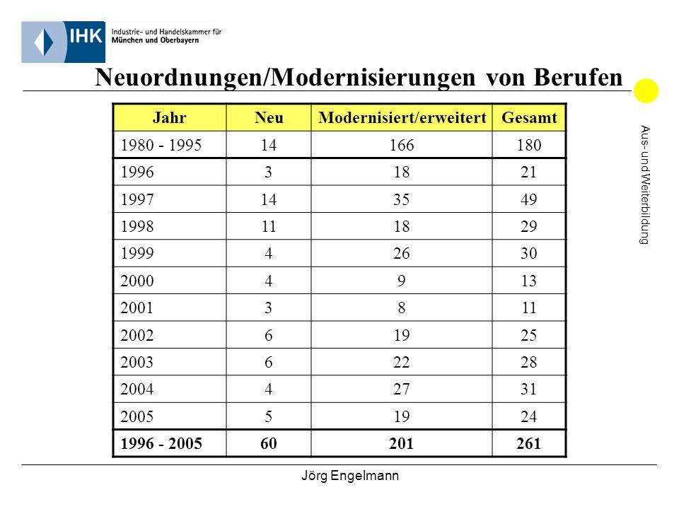Jörg Engelmann Aus- und Weiterbildung Neuordnungen/Modernisierungen von Berufen JahrNeuModernisiert/erweitertGesamt 1980 - 199514166180 199631821 1997