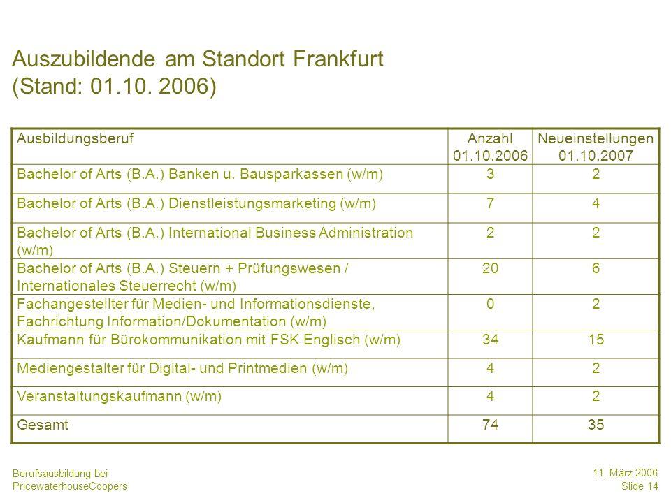 Berufsausbildung bei PricewaterhouseCoopers 11. März 2006 Slide 14 Auszubildende am Standort Frankfurt (Stand: 01.10. 2006) AusbildungsberufAnzahl 01.