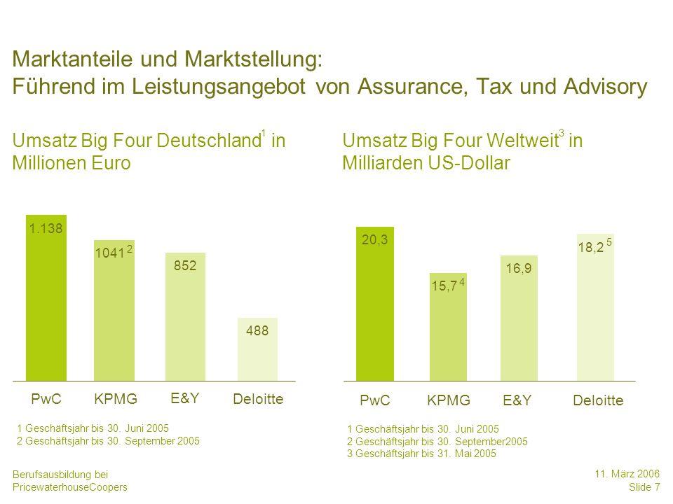 Berufsausbildung bei PricewaterhouseCoopers 11. März 2006 Slide 7 15,7 KPMG Marktanteile und Marktstellung: Führend im Leistungsangebot von Assurance,