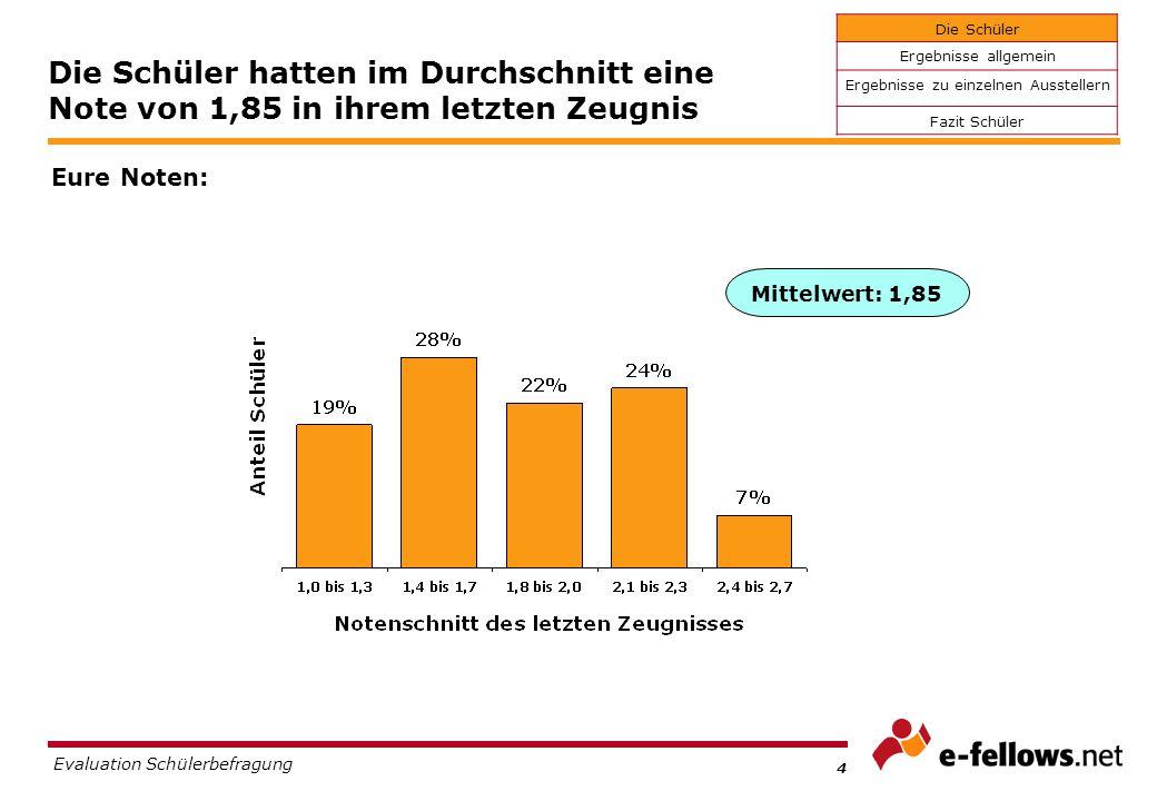 3 Evaluation Schülerbefragung Zwei Drittel der Teilnehmer sind weiblich, 80 % kommen aus dem Großraum München Wer seid ihr.