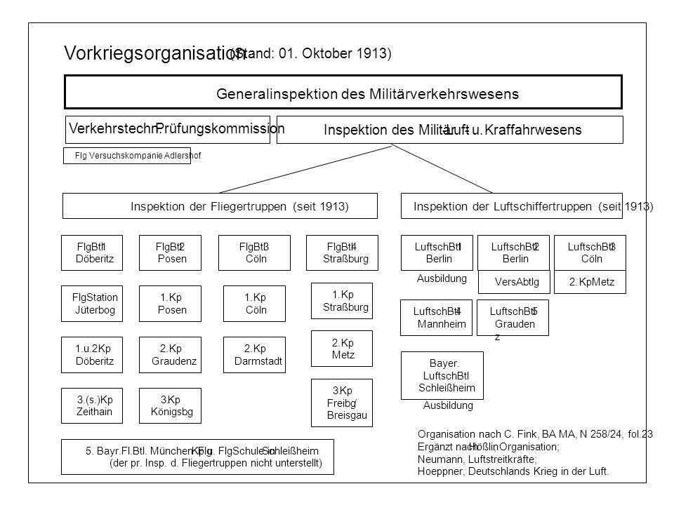 Generalinspektion des Militärverkehrswesens Vorkriegsorganisation (Stand: 01. Oktober 1913) Inspektion der Fliegertruppen (seit 1913)Inspektion der Lu