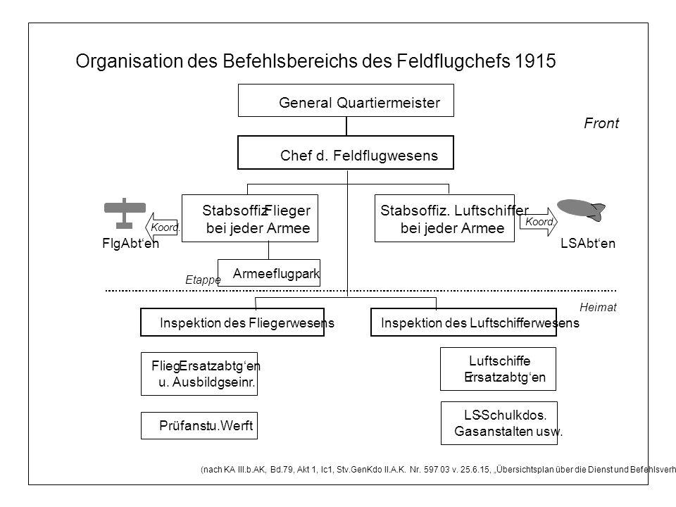 General Quartiermeister Organisation des Befehlsbereichs des Feldflugchefs 1915 Stabsoffiz.Flieger bei jeder Armee Stabsoffiz. Luftschiffer bei jeder
