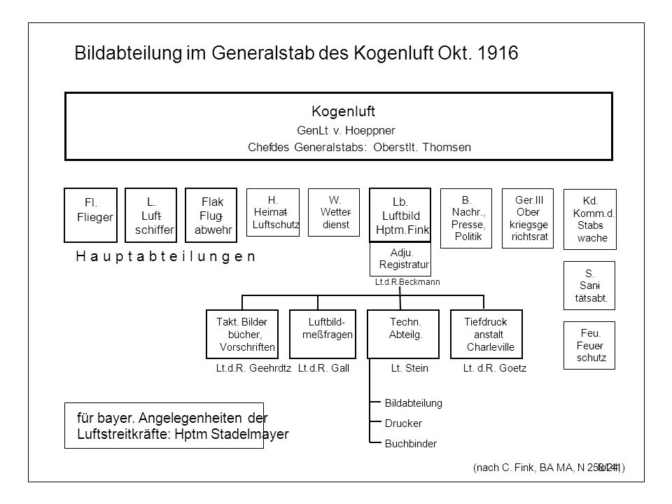 Kogenluft GenLt v. Hoeppner Chefdes Generalstabs: Oberstlt. Thomsen Bildabteilung im Generalstab des Kogenluft Okt. 1916 Fl. Flieger (nach C. Fink, BA