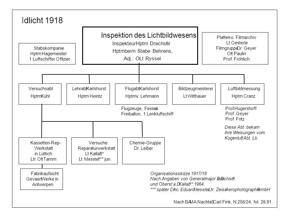Inspektion des Lichtbildwesens Inspekteur:Hptm Drechsel* Hptmbeim Stabe Behrens, Adj.: OLt Ryssel Idlicht 1918 Platten-u. Filmarchiv Lt Oesterle Filmg