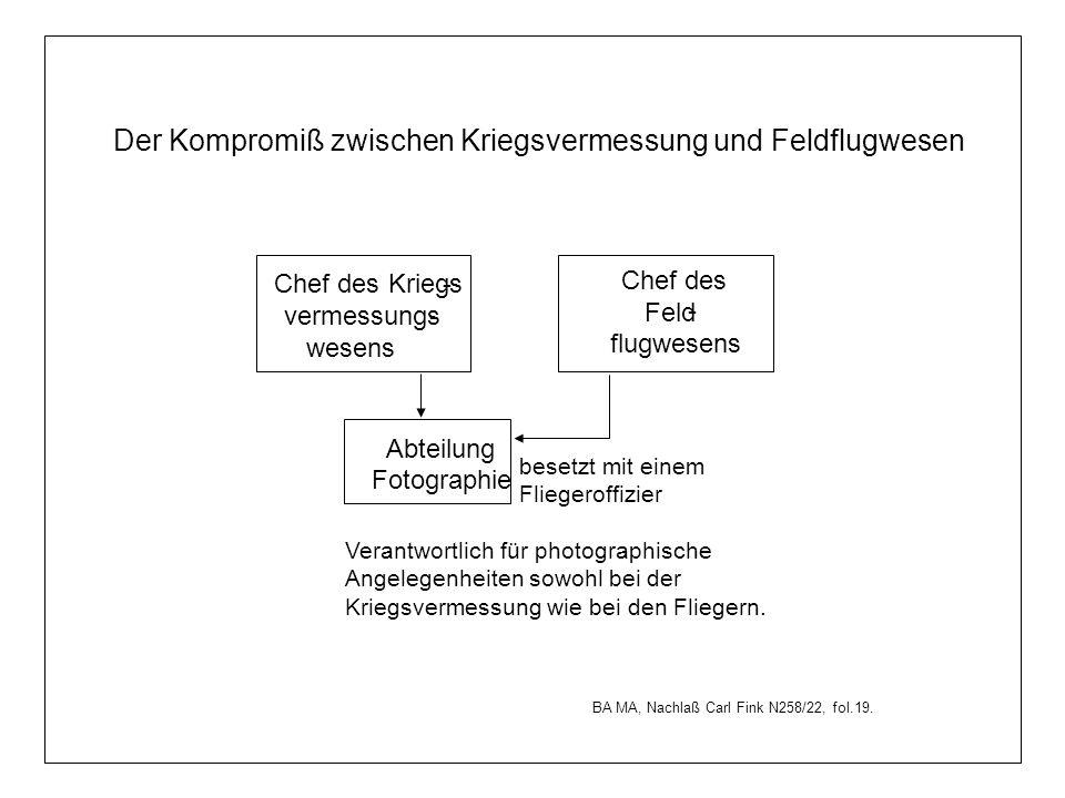 Der Kompromiß zwischen Kriegsvermessung und Feldflugwesen BA MA, Nachlaß Carl Fink N258/22, fol.19.