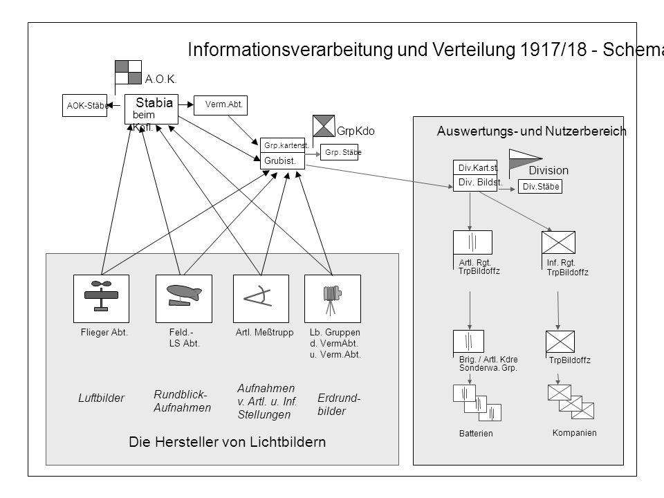 Informationsverarbeitung und Verteilung 1917/18 - Schema Artl. MeßtruppFlieger Abt.Feld.- LS Abt. Lb. Gruppen d. VermAbt. u. Verm.Abt. Luftbilder Rund