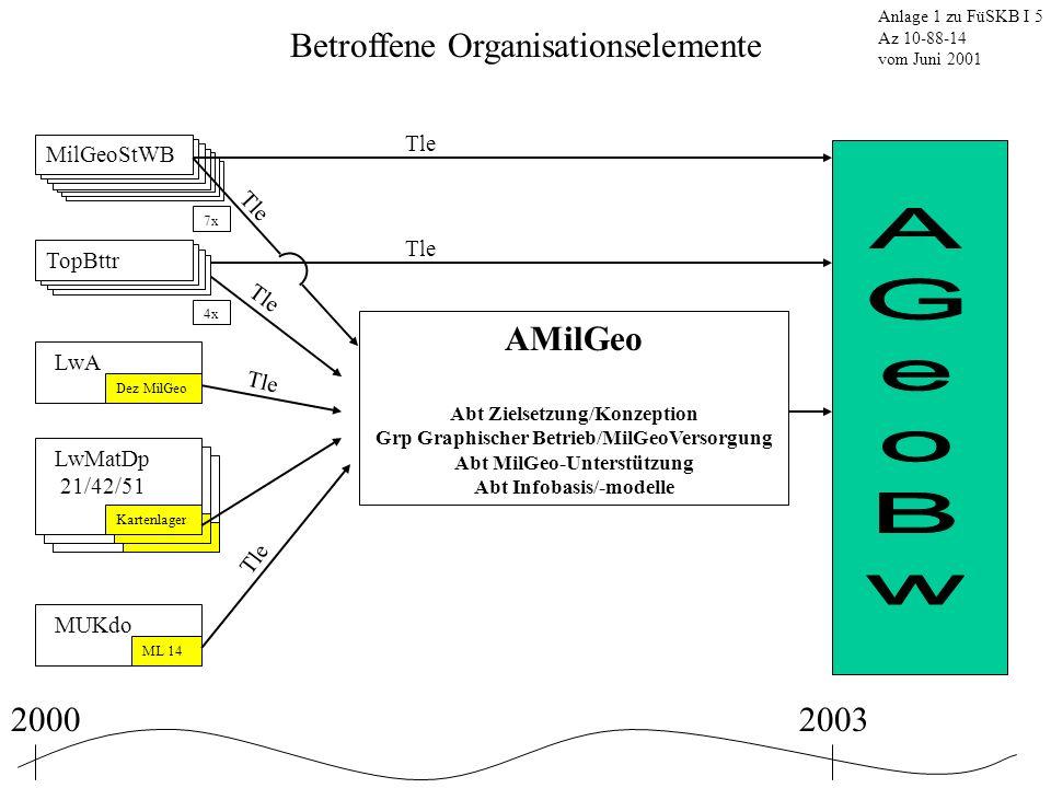 Betroffene Organisationselemente Anlage 1 zu FüSKB I 5 Az 10-88-14 vom Juni 2001 MilGeoStWB 7x AMilGeo Abt Zielsetzung/Konzeption Grp Graphischer Betr