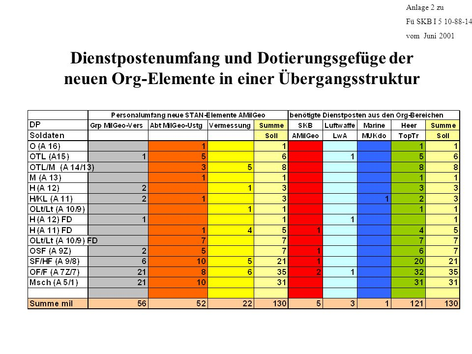 Dienstpostenumfang und Dotierungsgefüge der neuen Org-Elemente in einer Übergangsstruktur Anlage 2 zu Fü SKB I 5 10-88-14 vom Juni 2001