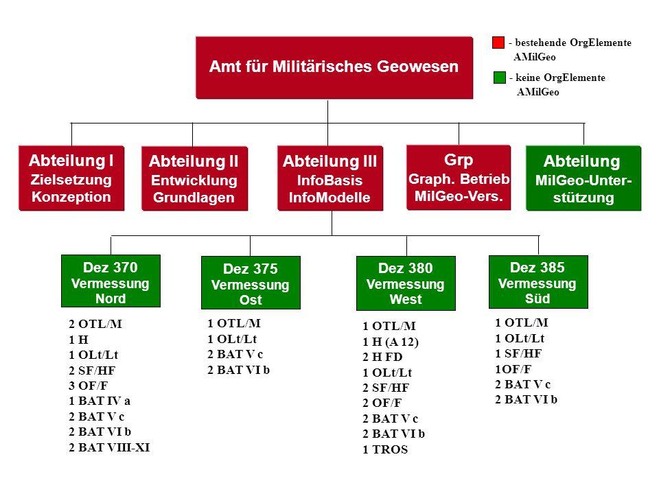 Amt für Militärisches Geowesen Abteilung I Zielsetzung Konzeption Abteilung II Entwicklung Grundlagen Abteilung III InfoBasis InfoModelle Grp Graph. B