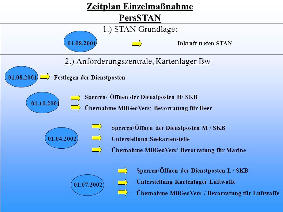 Zeitplan Einzelmaßnahme PersSTAN 1.) STAN Grundlage: 2.) Anforderungszentrale, Kartenlager Bw Sperren/Öffnen der Dienstposten L / SKB Unterstellung Ka