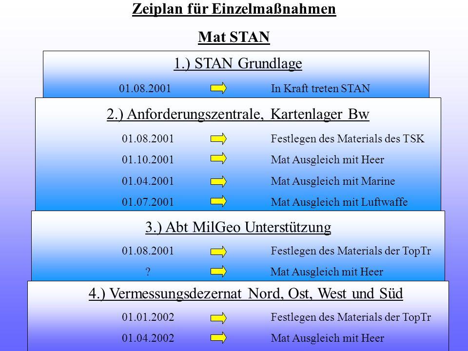 Zeiplan für Einzelmaßnahmen Mat STAN 1.) STAN Grundlage 01.08.2001 In Kraft treten STAN 2.) Anforderungszentrale, Kartenlager Bw 01.08.2001 Festlegen