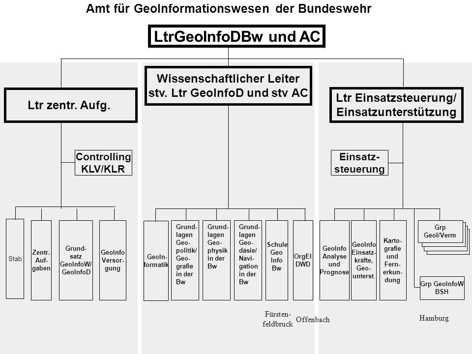 Amt für GeoInformationswesen der Bundeswehr GeoIn- formatik OrgEl DWD LtrGeoInfoDBw und AC Schule Geo Info Bw Fürsten- feldbruck Grund- lagen Geo- pol