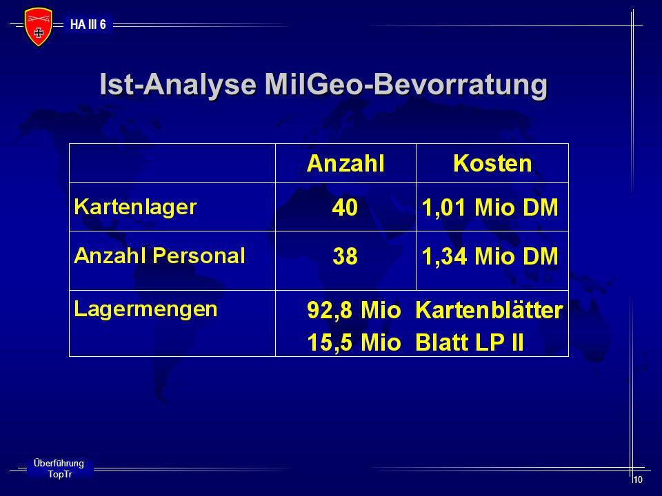 HA III 6 Überführung TopTr 10 Ist-Analyse MilGeo-Bevorratung