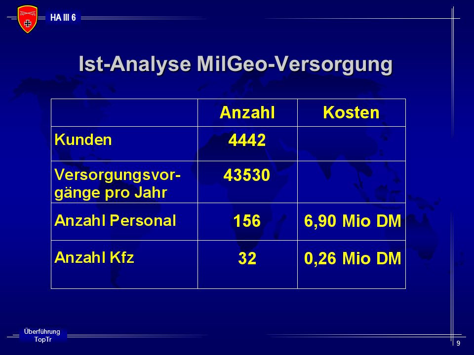 HA III 6 Überführung TopTr 9 Ist-Analyse MilGeo-Versorgung