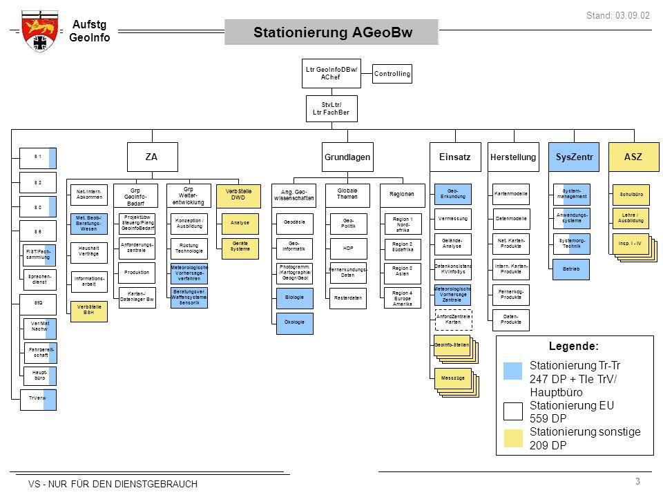 3 Aufstg GeoInfo Stand: 03.09.02 VS - NUR FÜR DEN DIENSTGEBRAUCH Controlling StvLtr/ Ltr FachBer Ltr GeoInfoDBw/ AChef Konzeption / Ausbildung Meteoro