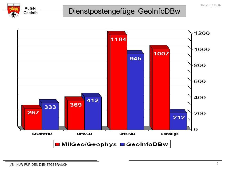 5 Aufstg GeoInfo Stand: 03.09.02 VS - NUR FÜR DEN DIENSTGEBRAUCH Dienstpostengefüge GeoInfoDBw