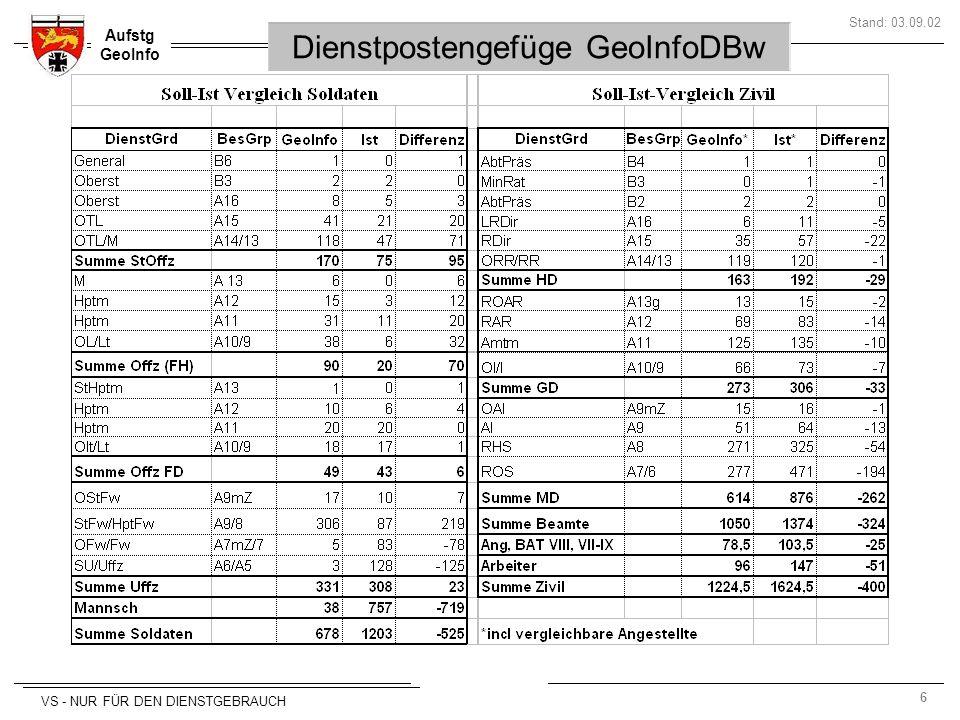 6 Aufstg GeoInfo Stand: 03.09.02 VS - NUR FÜR DEN DIENSTGEBRAUCH Dienstpostengefüge GeoInfoDBw