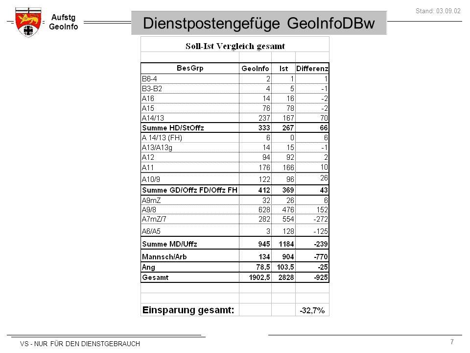 7 Aufstg GeoInfo Stand: 03.09.02 VS - NUR FÜR DEN DIENSTGEBRAUCH Dienstpostengefüge GeoInfoDBw