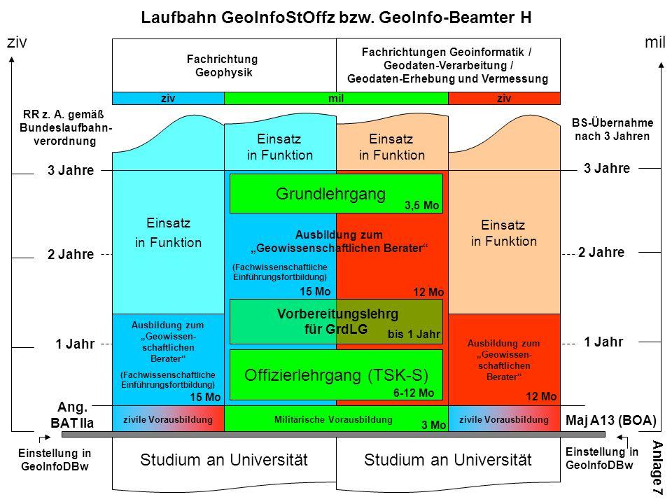 (Fachwissenschaftliche Einführungsfortbildung) Laufbahn GeoInfoStOffz bzw.