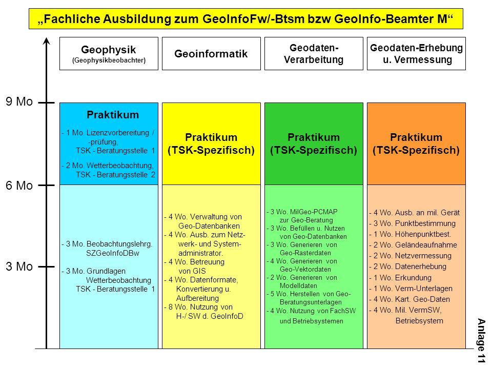 Fachliche Ausbildung zum GeoInfoFw/-Btsm bzw GeoInfo-Beamter M - 4 Wo.