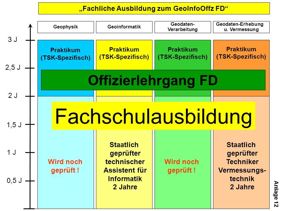 Fachliche Ausbildung zum GeoInfoOffz FD 0,5 J 1 J 1,5 J 2,5 J 3 J Praktikum (TSK-Spezifisch) Geoinformatik Geodaten- Verarbeitung Geodaten-Erhebung u.