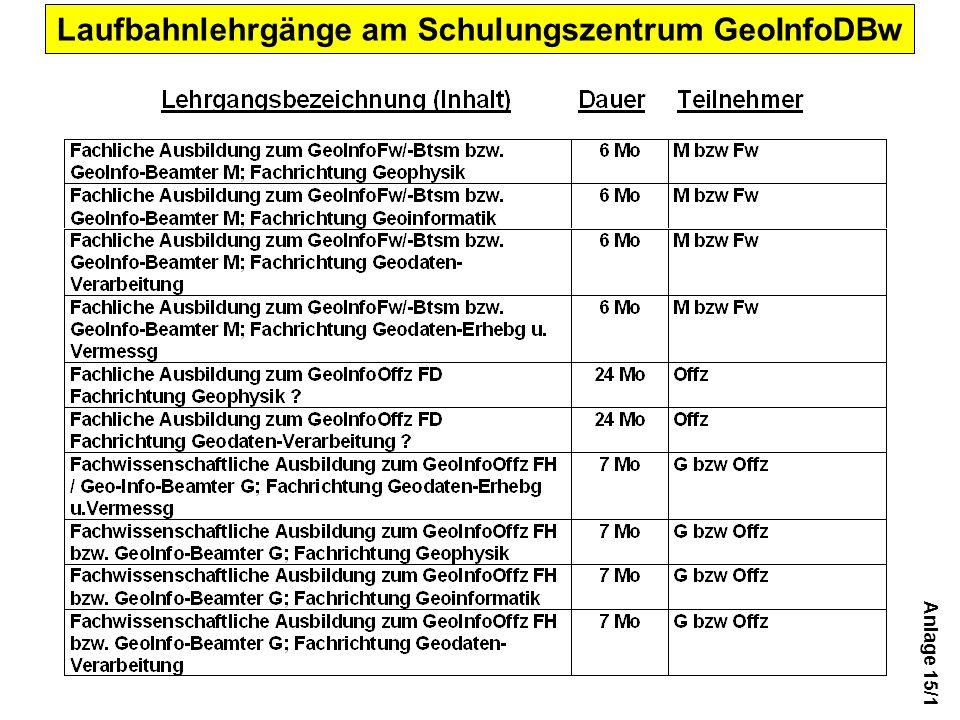Anlage 15/1 Laufbahnlehrgänge am Schulungszentrum GeoInfoDBw