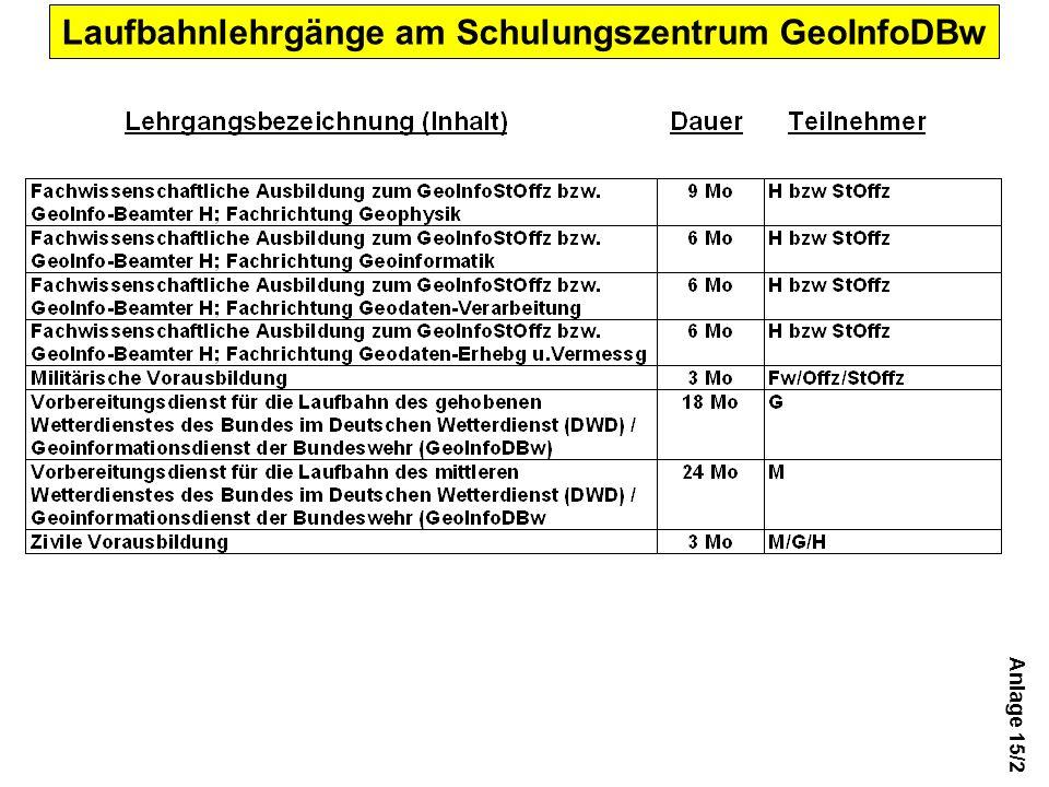 Anlage 15/2 Laufbahnlehrgänge am Schulungszentrum GeoInfoDBw