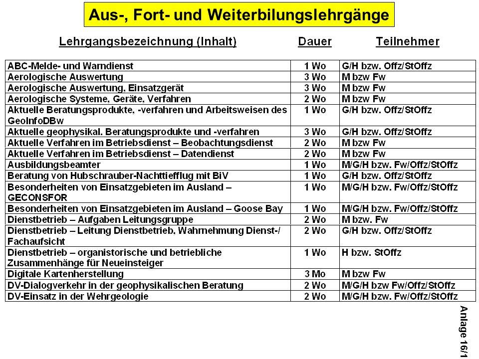 Aus-, Fort- und Weiterbilungslehrgänge Anlage 16/1
