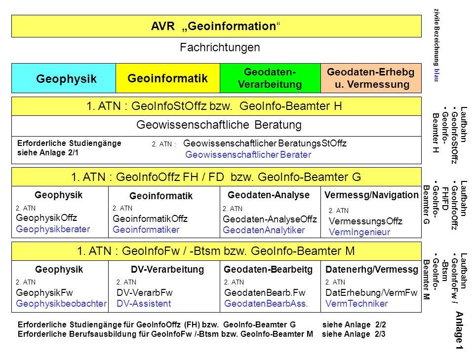 zivile Bezeichnung blau AVR Geoinformation Geodaten- Verarbeitung Geodaten-Erhebg u.