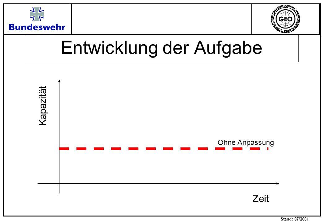 Stand: 07/2001 Entwicklung der Aufgabe Kapazität Zeit Ohne Anpassung Auslandsproduktion